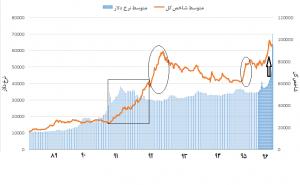 میزان همبستگی نرخ دلار بازار آزاد و شاخص کل