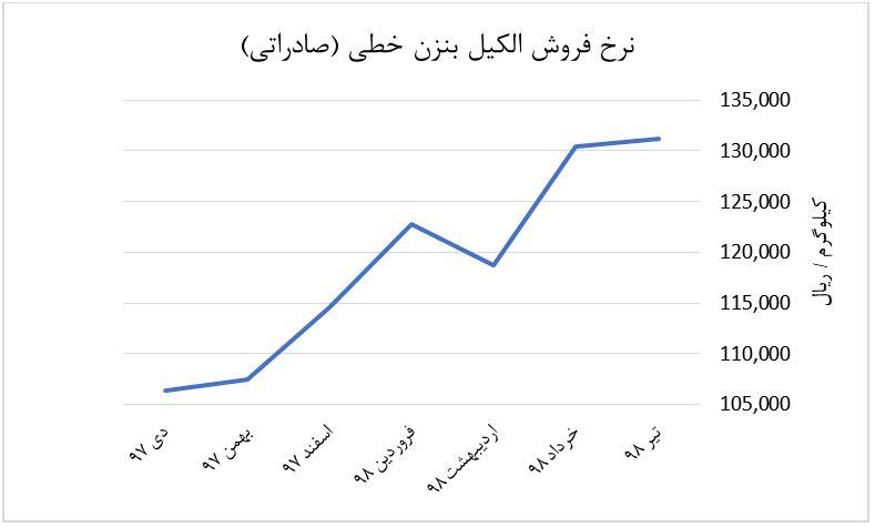 نمودار نرخ فروش الکیل بنزن خطی شیران