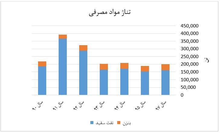 نمودار تناژ مواد مصرفی شیران