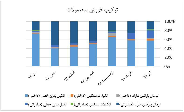 نمودار ترکیب فروش محصولات شیران