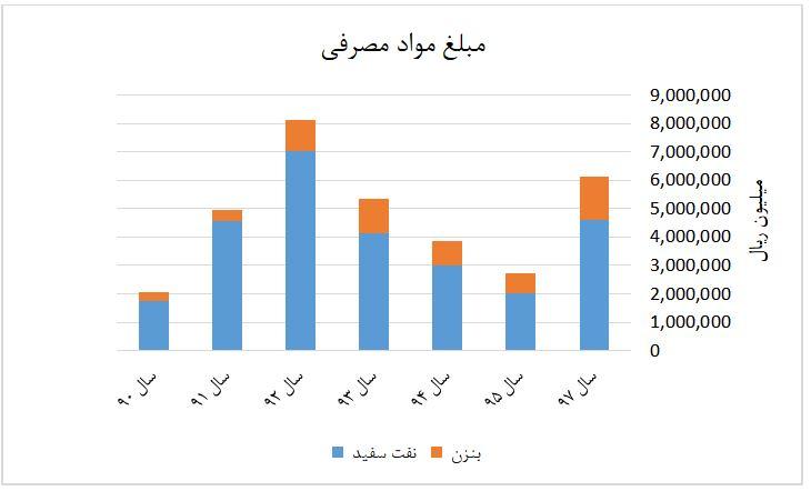 نمودار مبلغ مواد مصرفی شیران