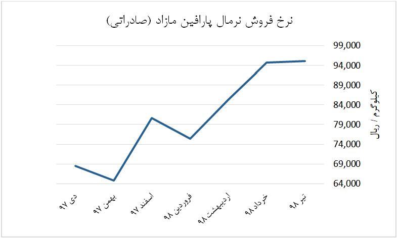 نمودار نرخ فروش نرمال پارافین مازاد شیران