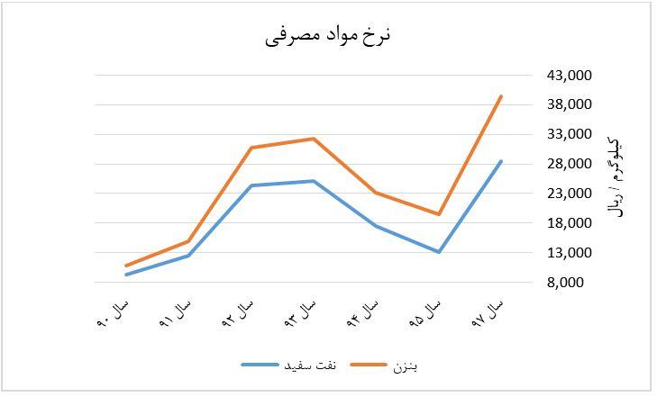 نمودار نرخ مواد مصرفی شیران