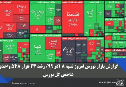 گزارش بازار بورس امروز شنبه ۸ آذر ۹۹/ رشد ۲۳ هزار ۵۴۸ واحدی شاخص کل بورس