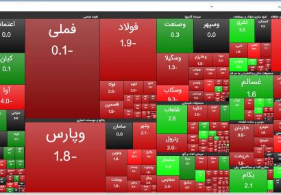 گزارش بازار بورس امروز دوشنبه ۴ اسفندماه ۹۹/کاهش ۸ هزار و ۱۱۳ واحدی شاخص کل بورس
