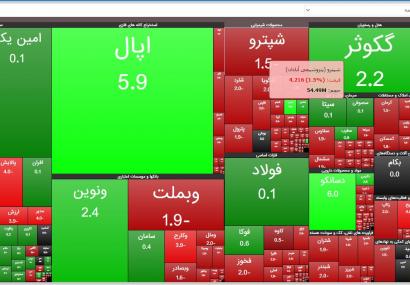 گزارش بازار بورس امروز یکشنبه ۱۰ اسفندماه ۹۹/کاهش ۸ هزار واحدی شاخص کل بورس