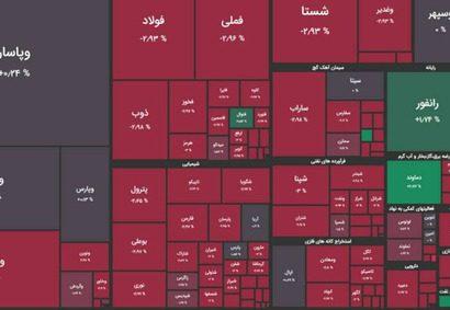 گزارش بازار بورس امروز یکشنبه ۱۹ اردیبهشت ماه ۱۴۰۰/ریزش ۱۵ هزار و ۵۹۱ واحدی شاخص کل بورس